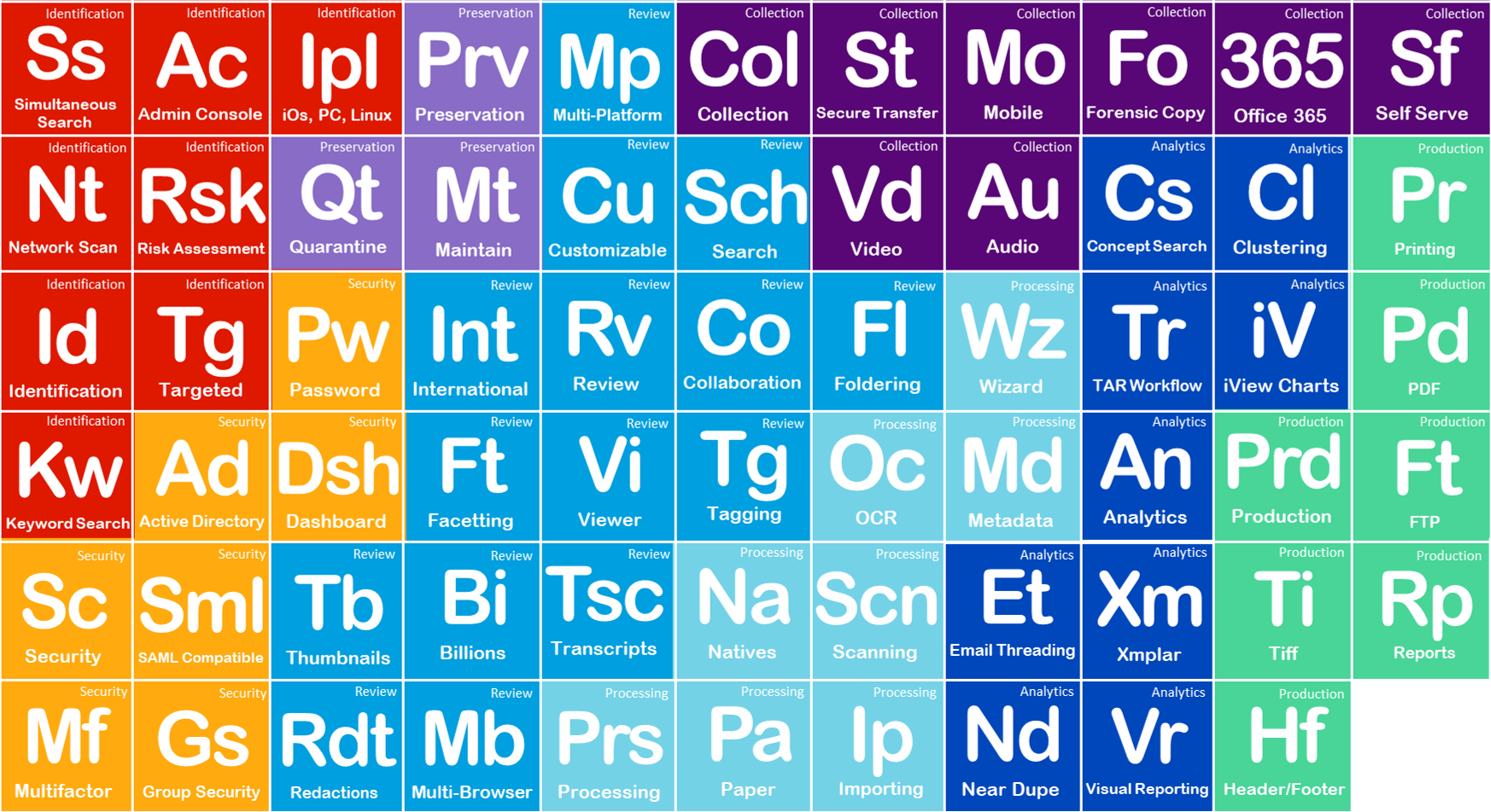 Elements of eDiscovery Table.png